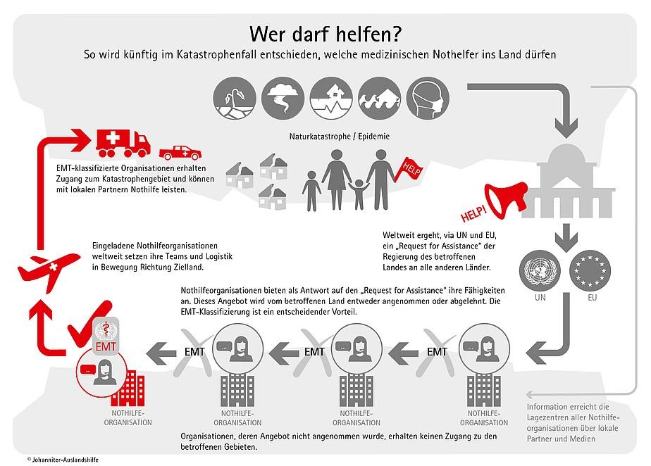Infografik der Johanniter Unfall Hilfe zum Klassifizierungssystem der WHO ©Johanniter-Unfall-Hilfe