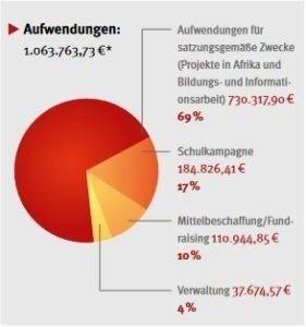 Mittelverwendung GEMEINSAM FÜR AFRIKA